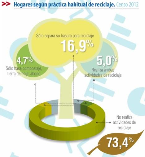 Porcentaje de gente que recicla en Chile